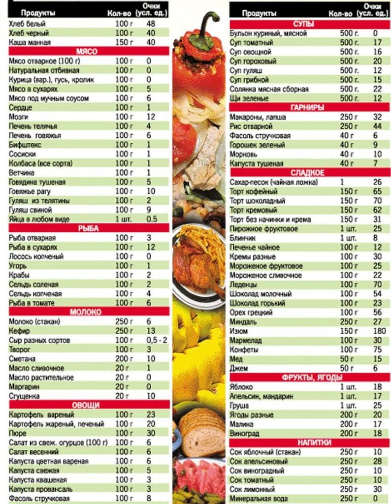 Список рациона для похудения