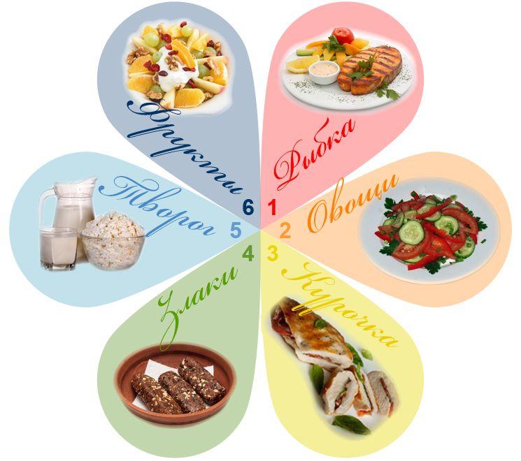 Лепестковая диета. Диета 6 лепестков